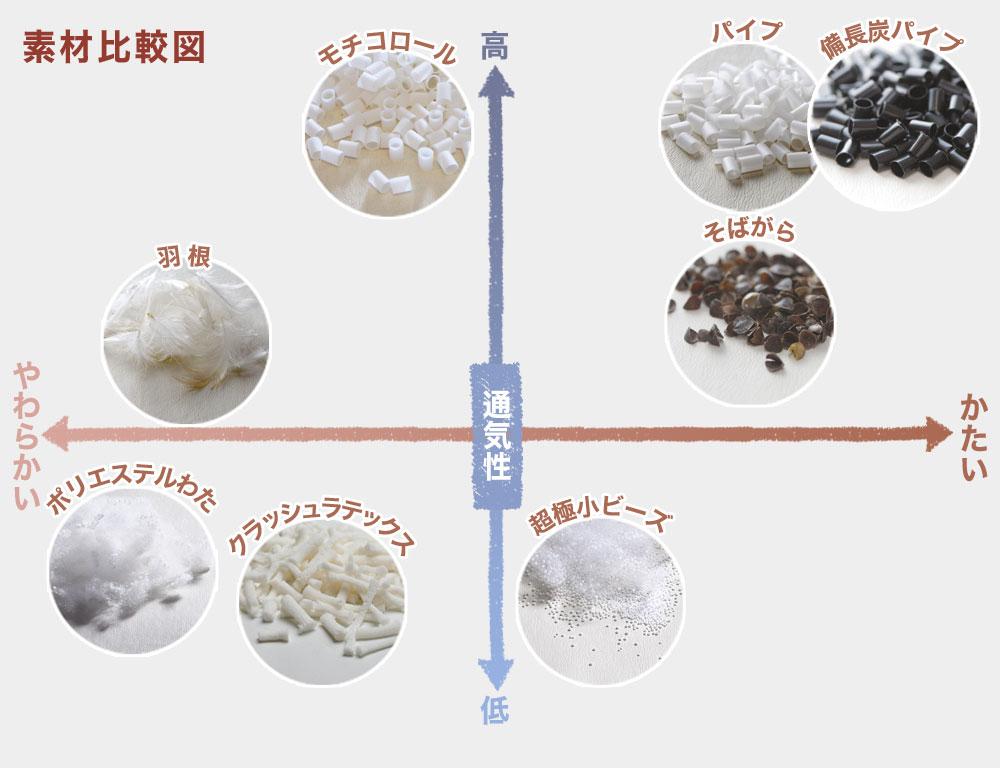 枕の素材別・比較表