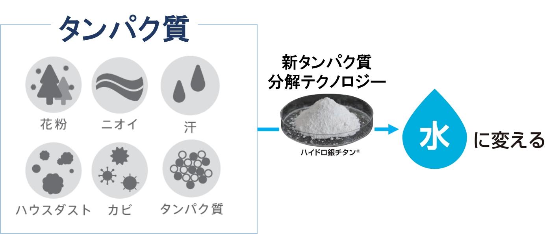 花粉プロテクトピロー/ロフテー