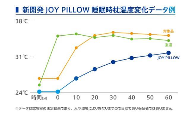 冷たい枕で脳を休める JOY PILLOW